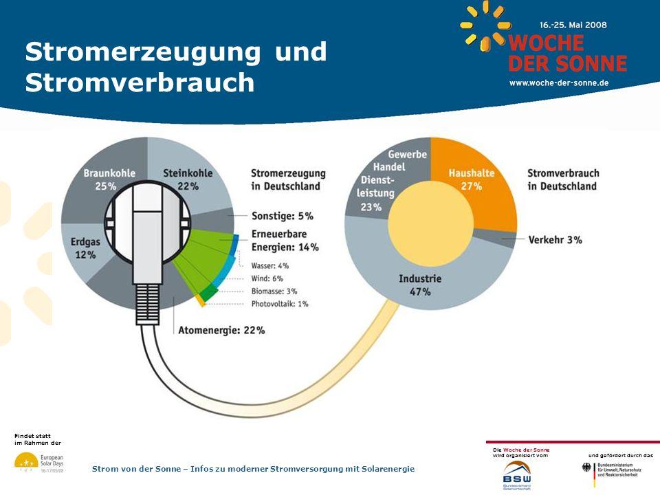 Findet statt im Rahmen der Die Woche der Sonne wird organisiert vom und gefördert durch das Strom von der Sonne – Infos zu moderner Stromversorgung mit Solarenergie Stromerzeugung und Stromverbrauch Stromerzeugung in Deutschland: Kohle dominiert mit 47 % Atomstrom 22 % Erneuerbare Energien 14 % (Tendenz steigend) Erdgas 12 % Kohle, Erdgas und Uran sind endlich und tragen wesentlich zu CO2-Emissionen bei oder haben ein untragbares Sicherheitsrisiko