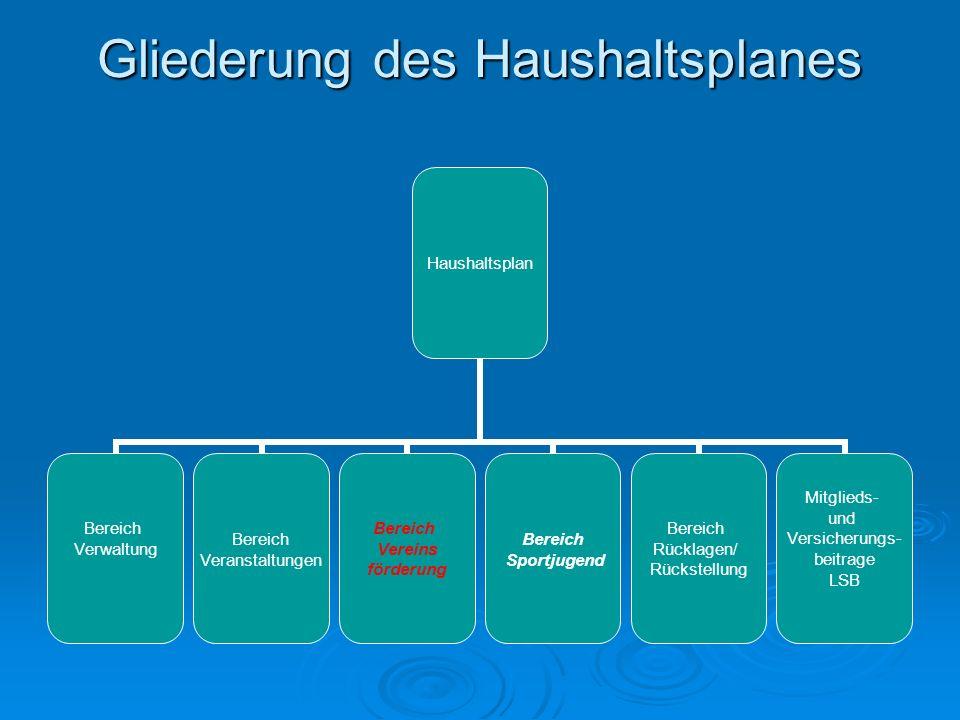 Gliederung des Haushaltsplanes Haushaltsplan Bereich Verwaltung Bereich Veranstaltungen Bereich Vereins förderung Bereich Sportjugend Bereich Rücklage