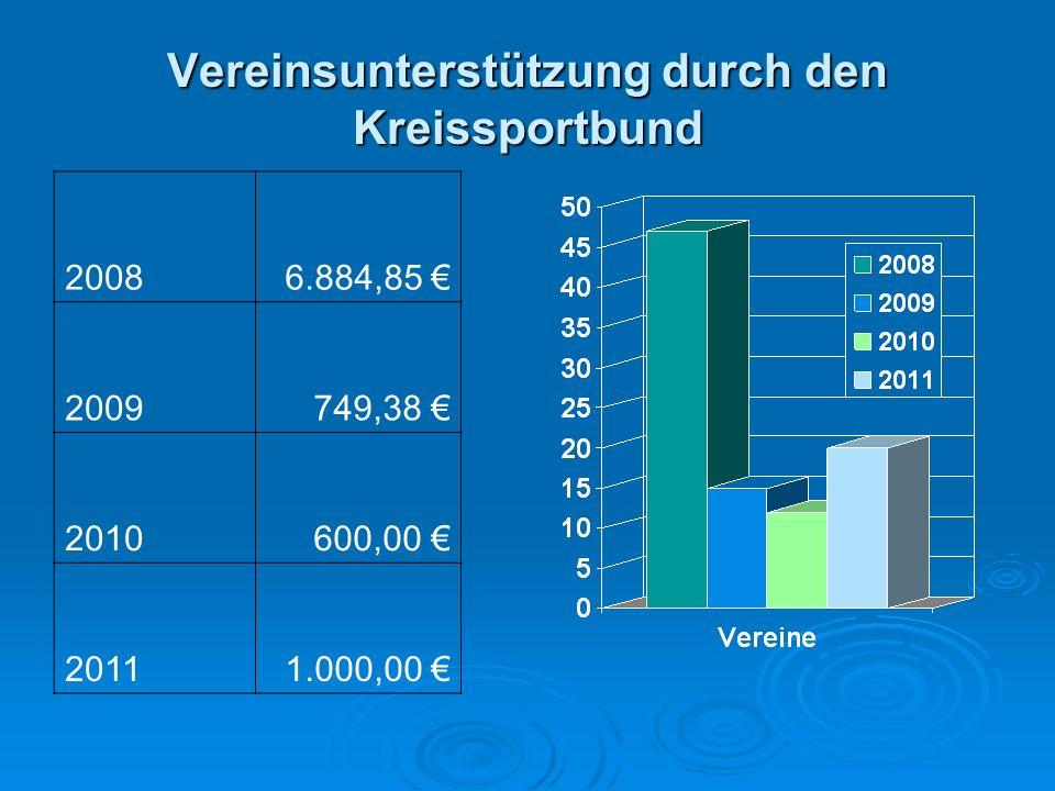 Vereinsunterstützung durch den Kreissportbund 20086.884,85 2009749,38 2010600,00 20111.000,00