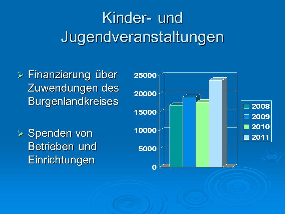 Kinder- und Jugendveranstaltungen Finanzierung über Zuwendungen des Burgenlandkreises Finanzierung über Zuwendungen des Burgenlandkreises Spenden von