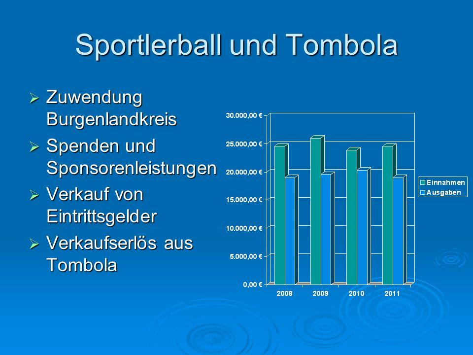 Sportlerball und Tombola Zuwendung Burgenlandkreis Zuwendung Burgenlandkreis Spenden und Sponsorenleistungen Spenden und Sponsorenleistungen Verkauf v