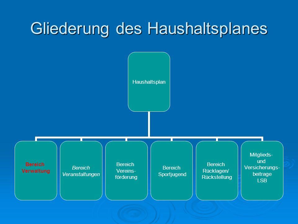 Gliederung des Haushaltsplanes Haushaltsplan Bereich Verwaltung Bereich Veranstaltungen Bereich Vereins- förderung Bereich Sportjugend Bereich Rücklag