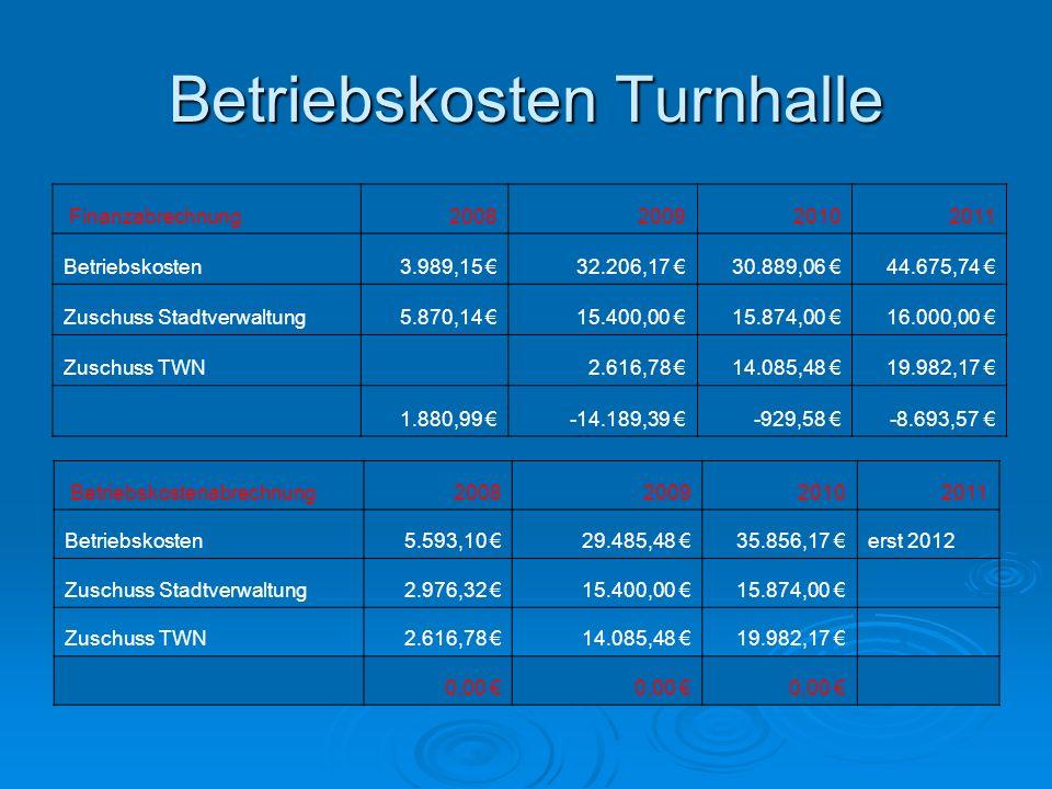 Betriebskosten Turnhalle Finanzabrechnung2008200920102011 Betriebskosten3.989,15 32.206,17 30.889,06 44.675,74 Zuschuss Stadtverwaltung5.870,14 15.400