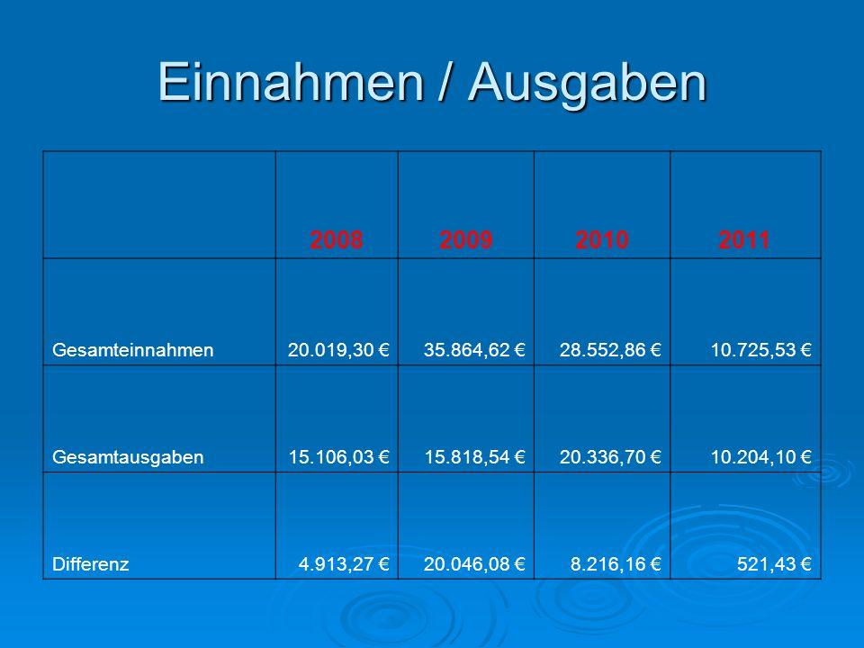 Einnahmen / Ausgaben 2008200920102011 Gesamteinnahmen20.019,30 35.864,62 28.552,86 10.725,53 Gesamtausgaben15.106,03 15.818,54 20.336,70 10.204,10 Dif