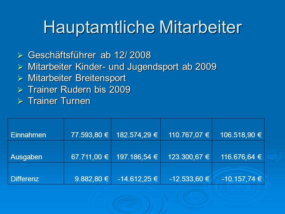 Hauptamtliche Mitarbeiter Geschäftsführer ab 12/ 2008 Geschäftsführer ab 12/ 2008 Mitarbeiter Kinder- und Jugendsport ab 2009 Mitarbeiter Kinder- und
