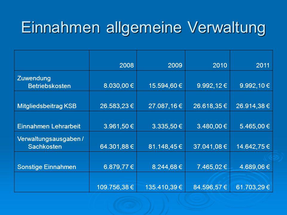 Einnahmen allgemeine Verwaltung 2008200920102011 Zuwendung Betriebskosten8.030,00 15.594,60 9.992,12 9.992,10 Mitgliedsbeitrag KSB26.583,23 27.087,16
