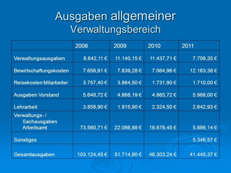 Ausgaben allgemeiner Verwaltungsbereich 2008 2009 2010 2011 Verwaltungsausgaben8.642,11 11.140,15 11.437,71 7.708,35 Bewirtschaftungskosten7.656,61 7.
