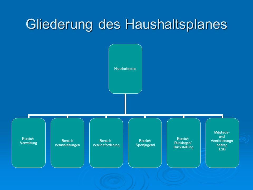 Haushaltsplan Bereich Verwaltung Bereich Veranstaltungen Bereich Vereinsförderung Bereich Sportjugend Bereich Rücklagen/ Rückstellung Mitglieds- und V