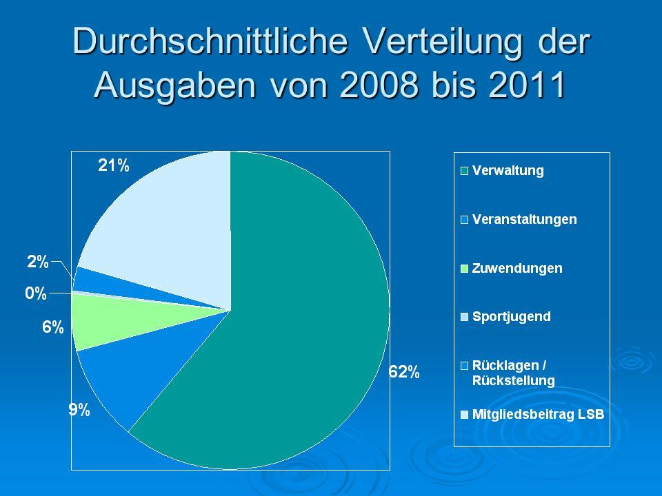 Durchschnittliche Verteilung der Ausgaben von 2008 bis 2011