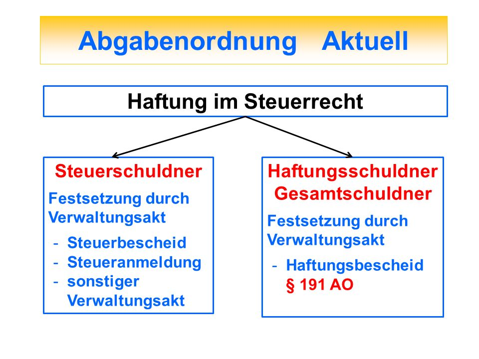 Abgabenordnung Aktuell Haftung im Steuerrecht Steuerschuldner Festsetzung durch Verwaltungsakt -Steuerbescheid -Steueranmeldung -sonstiger Verwaltungs