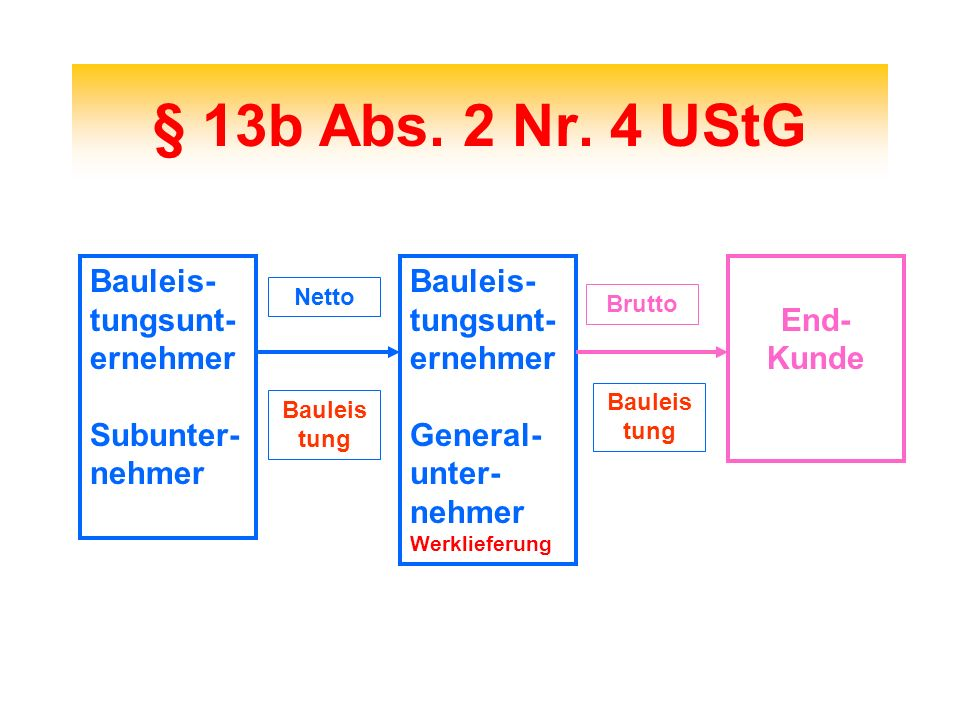 § 13b Abs. 2 Nr. 4 UStG Bauleis- tungsunt- ernehmer Subunter- nehmer Bauleis- tungsunt- ernehmer General- unter- nehmer Werklieferung End- Kunde Netto