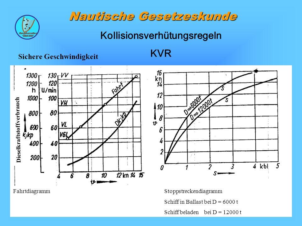 30 Nautische Gesetzeskunde Sichere Geschwindigkeit Kollisionsverhütungsregeln KVR FahrtdiagrammStoppstreckendiagramm Schiff in Ballast bei D = 6000 t Schiff beladen bei D = 12000 t Dieselkraftstoffverbrauch