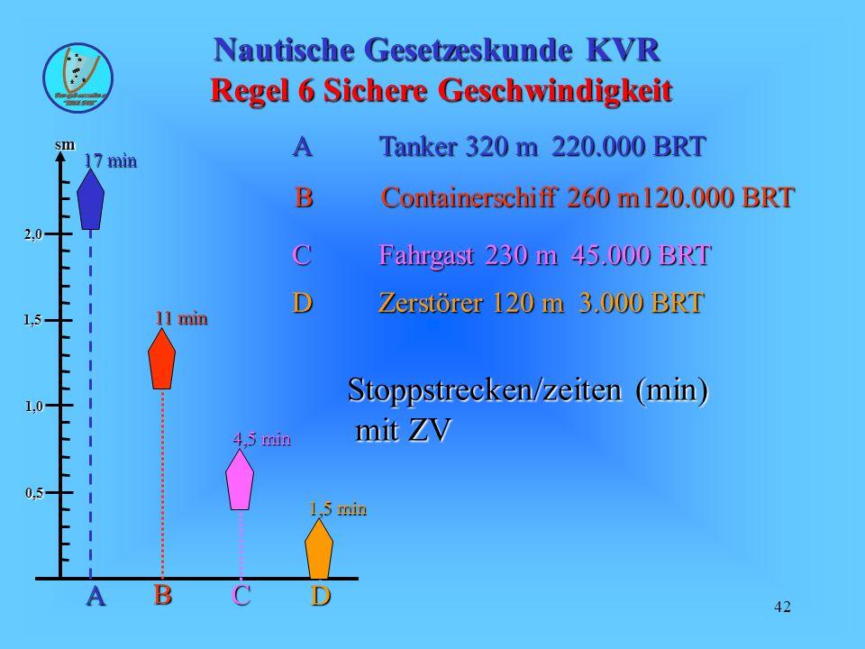 42 Nautische Gesetzeskunde KVR Regel 6 Sichere Geschwindigkeit sm 0,5 1,0 1,5 2,0 ATanker 320 m220.000 BRT A 17 min B 11 min BContainerschiff 260 m120.000 BRT C 4,5 min CFahrgast 230 m 45.000 BRT D 1,5 min DZerstörer 120 m 3.000 BRT Stoppstrecken/zeiten (min) mit ZV mit ZV