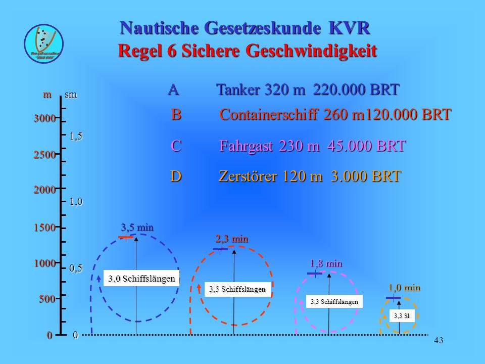 43 Nautische Gesetzeskunde KVR Regel 6 Sichere Geschwindigkeit ATanker 320 m220.000 BRT BContainerschiff 260 m120.000 BRT CFahrgast 230 m 45.000 BRT DZerstörer 120 m 3.000 BRT sm m 00 0,5 1,0 1,5 500 1000 1500 2000 2500 3000 3,5 min 2,3 min 1,8 min 1,0 min 3,0 Schiffslängen 3,5 Schiffslängen 3,3 Schiffslängen 3,3 Sl
