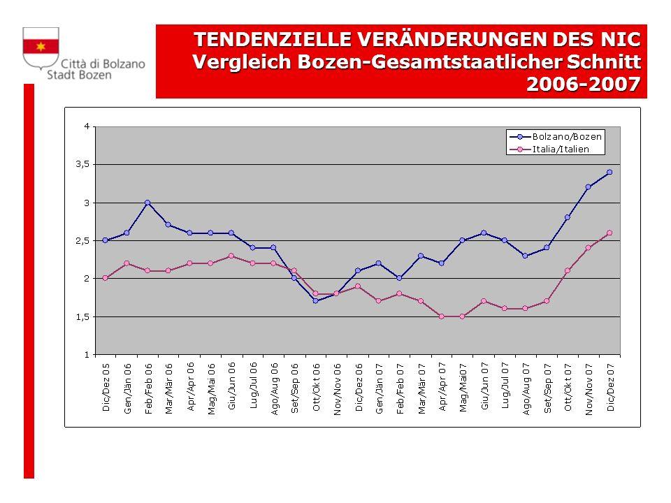 TENDENZIELLE VERÄNDERUNGEN DES NIC Vergleich Bozen-Gesamtstaatlicher Schnitt 2006-2007