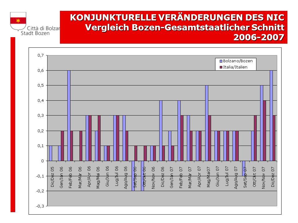 KONJUNKTURELLE VERÄNDERUNGEN DES NIC Vergleich Bozen-Gesamtstaatlicher Schnitt 2006-2007