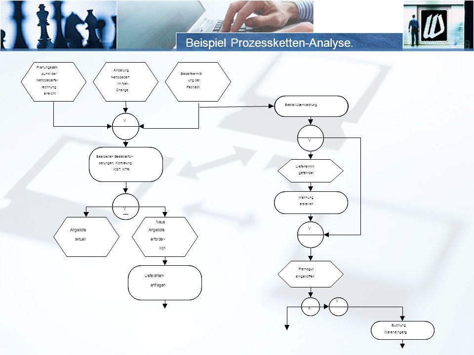 Beispiel Prozessketten-Analyse.