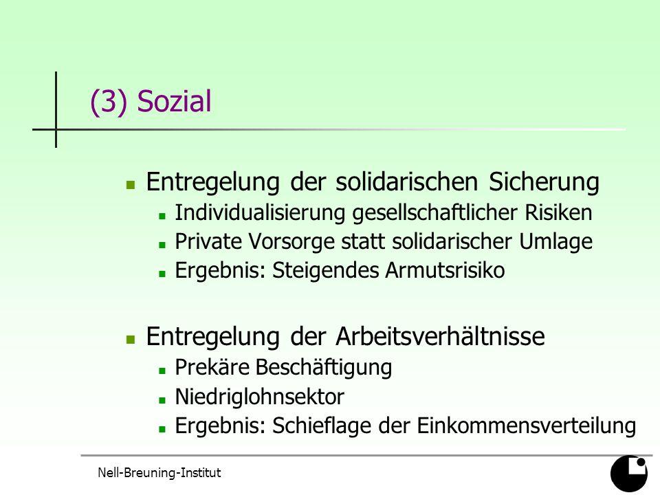 Nell-Breuning-Institut (3) Sozial Entregelung der solidarischen Sicherung Individualisierung gesellschaftlicher Risiken Private Vorsorge statt solidarischer Umlage Ergebnis: Steigendes Armutsrisiko Entregelung der Arbeitsverhältnisse Prekäre Beschäftigung Niedriglohnsektor Ergebnis: Schieflage der Einkommensverteilung