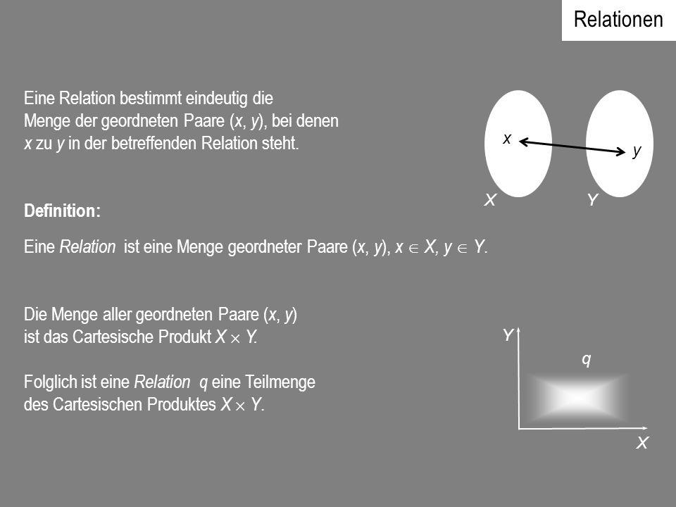 Relationen Eine Relation bestimmt eindeutig die Menge der geordneten Paare ( x, y ), bei denen x zu y in der betreffenden Relation steht. Definition:
