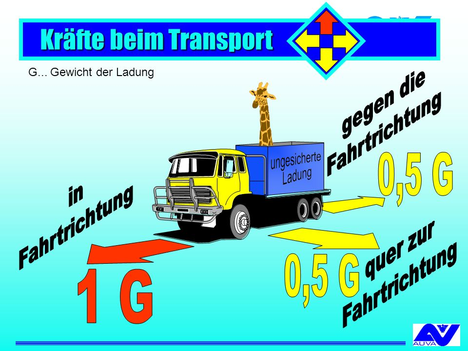 G... Gewicht der Ladung Kräfte beim Transport