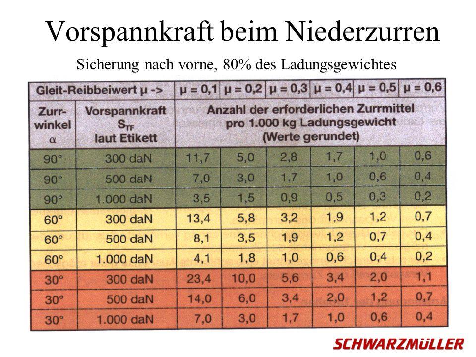 Vorspannkraft beim Niederzurren Sicherung nach vorne, 80% des Ladungsgewichtes