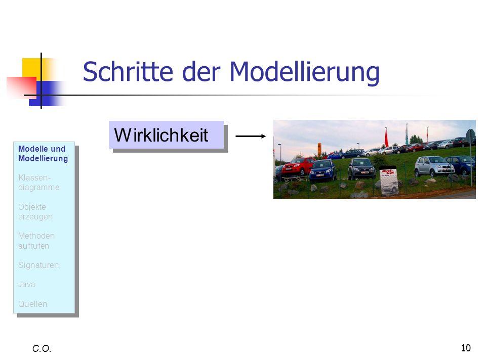 10 Schritte der Modellierung C.O. Wirklichkeit Modelle und Modellierung Klassen- diagramme Objekte erzeugen Methoden aufrufen Signaturen Java Quellen