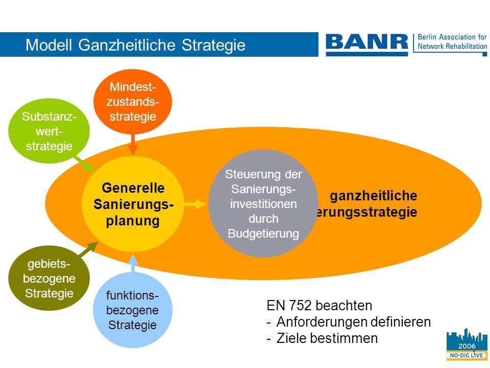 1 ganzheitliche Sanierungsstrategie Steuerung der Sanierungs- investitionen durch Budgetierung Generelle Sanierungs- planung funktions- bezogene Strat
