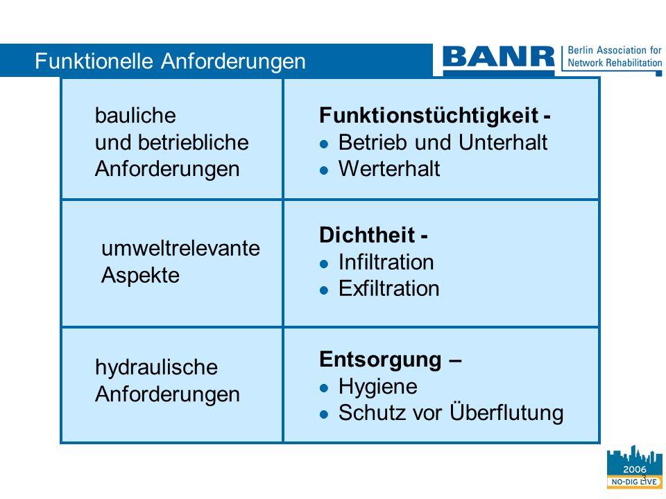 3 hydraulische Anforderungen umweltrelevante Aspekte bauliche und betriebliche Anforderungen Entsorgung – Hygiene Schutz vor Überflutung Dichtheit - I