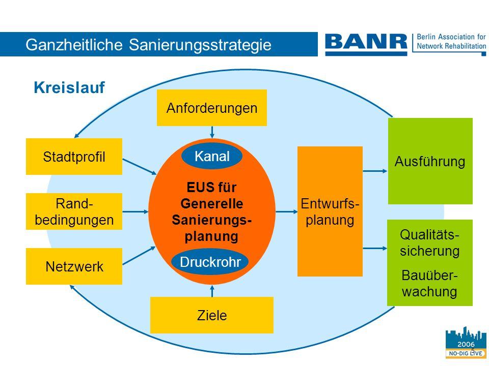 5 EUS für Generelle Sanierungs- planung Ganzheitliche Sanierungsstrategie Anforderungen Stadtprofil Rand- bedingungen Netzwerk Ziele Ausführung Qualit