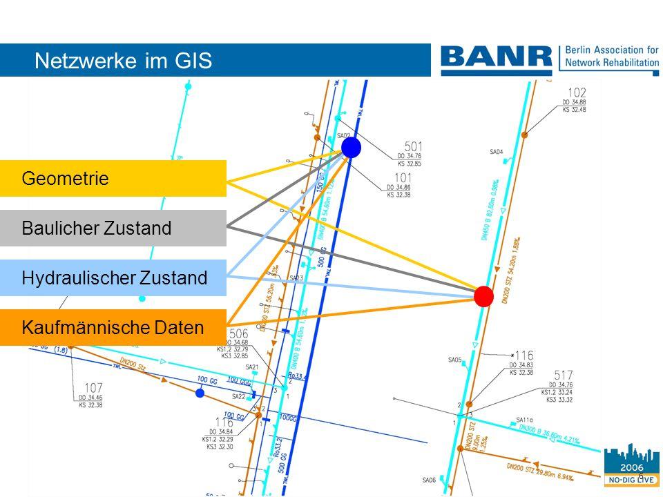 6 Geometrie Hydraulischer Zustand Kaufmännische Daten Netzwerke im GIS Baulicher Zustand