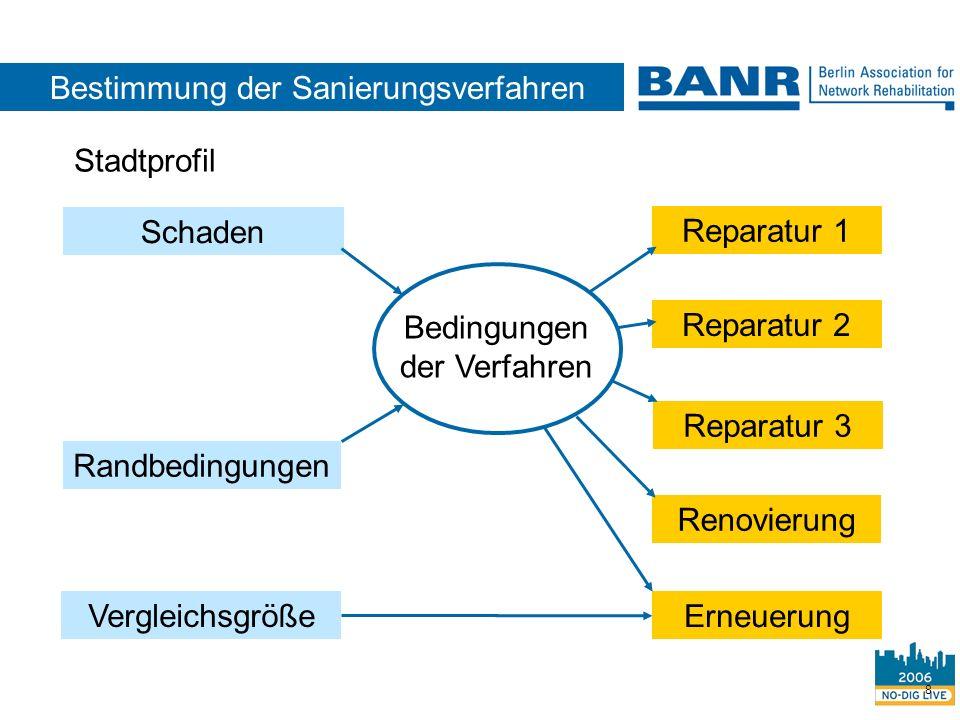 8 Bedingungen der Verfahren Randbedingungen Reparatur 2 Reparatur 1 Reparatur 3 Schaden Vergleichsgröße Renovierung Erneuerung Bestimmung der Sanierun