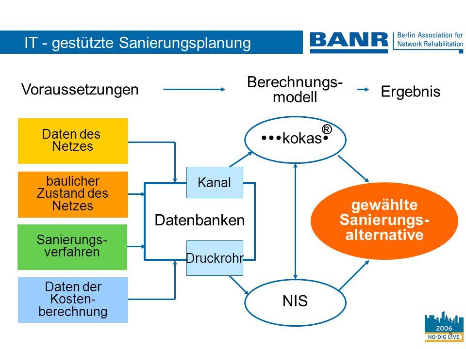 9 Datenbanken Voraussetzungen Sanierungs- verfahren Berechnungs- modell Ergebnis Daten des Netzes baulicher Zustand des Netzes Daten der Kosten- berec