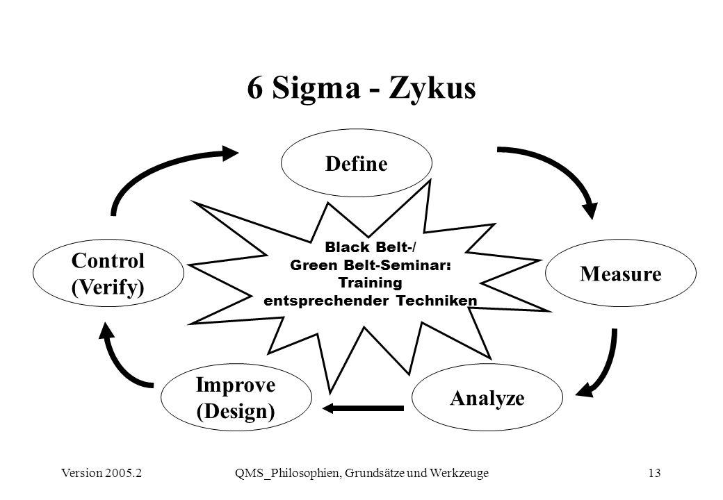 Version 2005.2QMS_Philosophien, Grundsätze und Werkzeuge13 6 Sigma - Zykus Define Measure Control (Verify) Analyze Improve (Design) Black Belt-/ Green