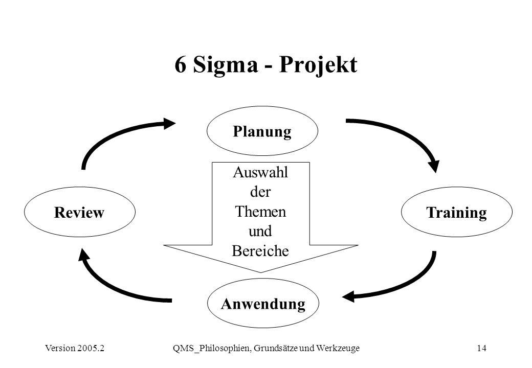 Version 2005.2QMS_Philosophien, Grundsätze und Werkzeuge14 6 Sigma - Projekt Planung TrainingReview Anwendung Auswahl der Themen und Bereiche