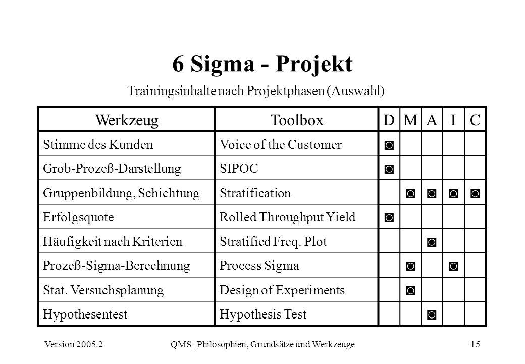 Version 2005.2QMS_Philosophien, Grundsätze und Werkzeuge15 6 Sigma - Projekt WerkzeugToolboxDMAIC Stimme des KundenVoice of the Customer Grob-Prozeß-D