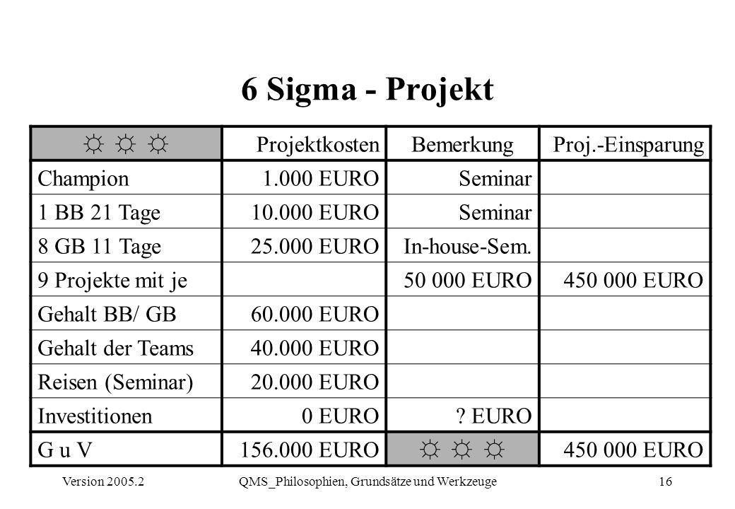 Version 2005.2QMS_Philosophien, Grundsätze und Werkzeuge16 6 Sigma - Projekt ProjektkostenBemerkungProj.-Einsparung Champion1.000 EUROSeminar 1 BB 21