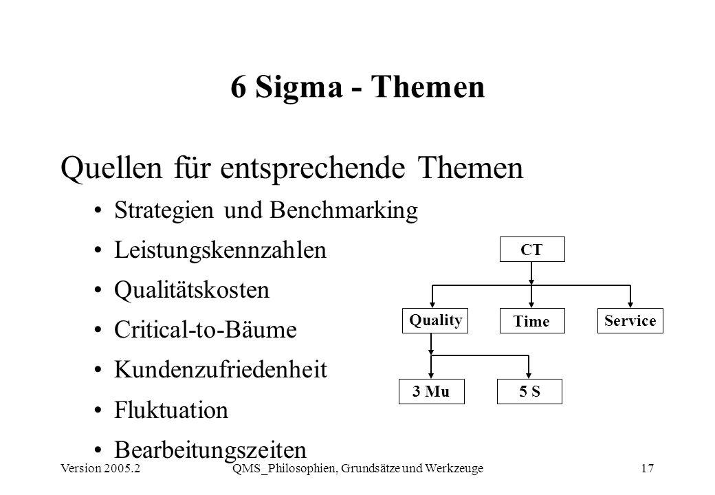 Version 2005.2QMS_Philosophien, Grundsätze und Werkzeuge17 6 Sigma - Themen Quellen für entsprechende Themen Strategien und Benchmarking Leistungskenn