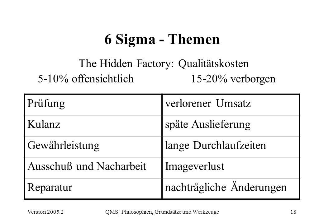 Version 2005.2QMS_Philosophien, Grundsätze und Werkzeuge18 6 Sigma - Themen The Hidden Factory: Qualitätskosten 5-10% offensichtlich 15-20% verborgen