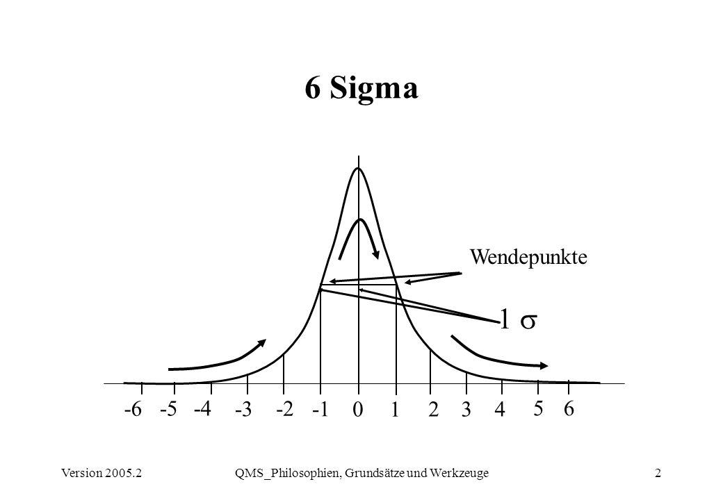Version 2005.2QMS_Philosophien, Grundsätze und Werkzeuge2 6 Sigma Wendepunkte 0 -2 -3 -4 1 234 5 -6 6 1 -5