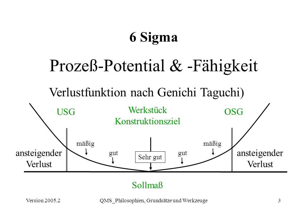 Version 2005.2QMS_Philosophien, Grundsätze und Werkzeuge3 Prozeß-Potential & -Fähigkeit Sollmaß USG OSG Werkstück Konstruktionsziel ansteigender Verlu