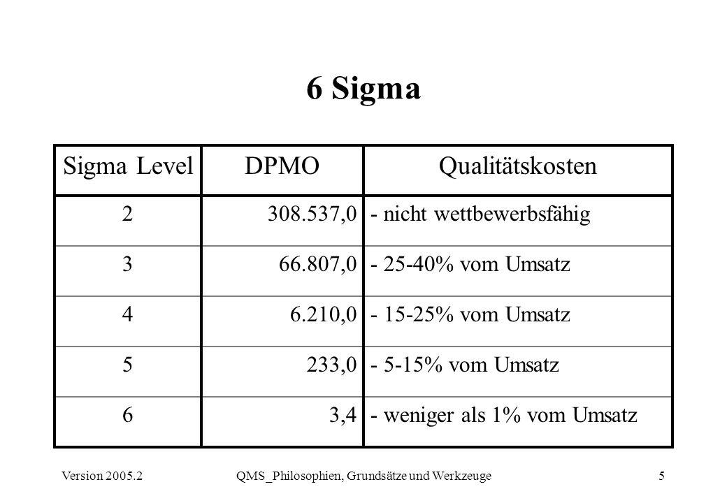 Version 2005.2QMS_Philosophien, Grundsätze und Werkzeuge5 6 Sigma Sigma LevelDPMOQualitätskosten 2308.537,0- nicht wettbewerbsfähig 366.807,0- 25-40%