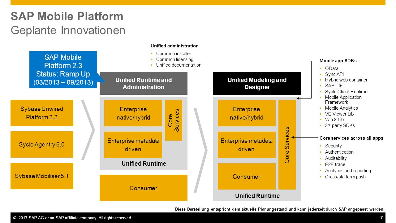 ©2013 SAP AG or an SAP affiliate company. All rights reserved.7 SAP Mobile Platform Geplante Innovationen Sybase Unwired Platform 2.2 Syclo Agentry 6.