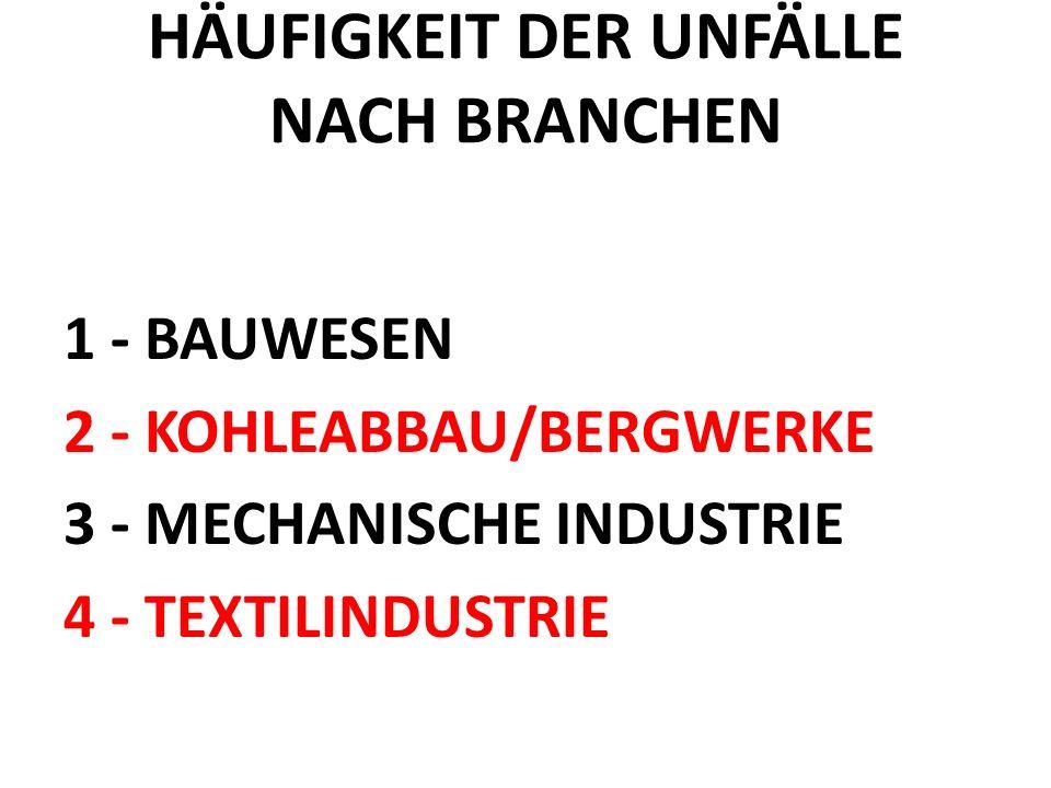 HÄUFIGKEIT DER UNFÄLLE NACH BRANCHEN 1 - BAUWESEN 2 - KOHLEABBAU/BERGWERKE 3 - MECHANISCHE INDUSTRIE 4 - TEXTILINDUSTRIE