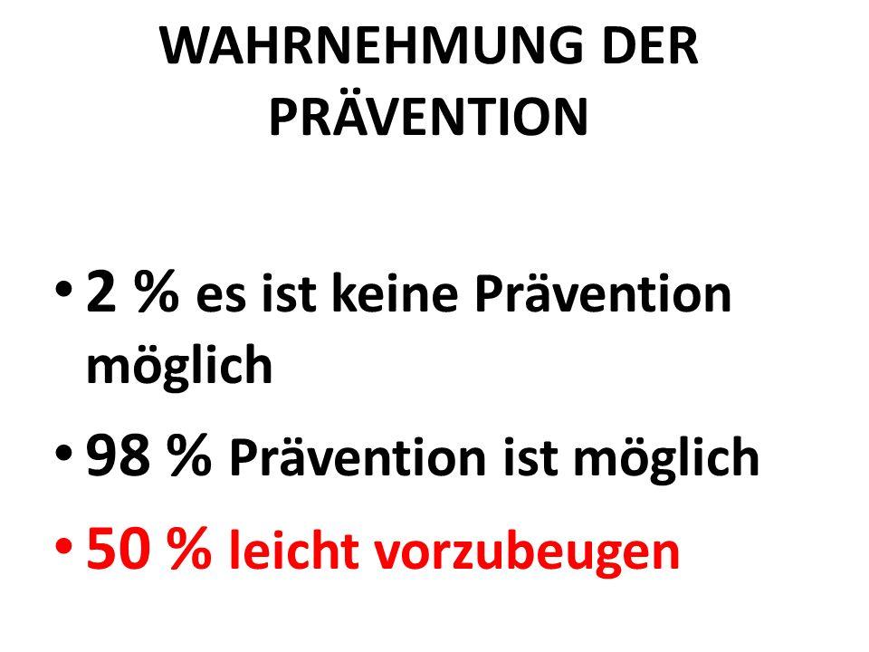 WAHRNEHMUNG DER PRÄVENTION 2 % es ist keine Prävention möglich 98 % Prävention ist möglich 50 % leicht vorzubeugen