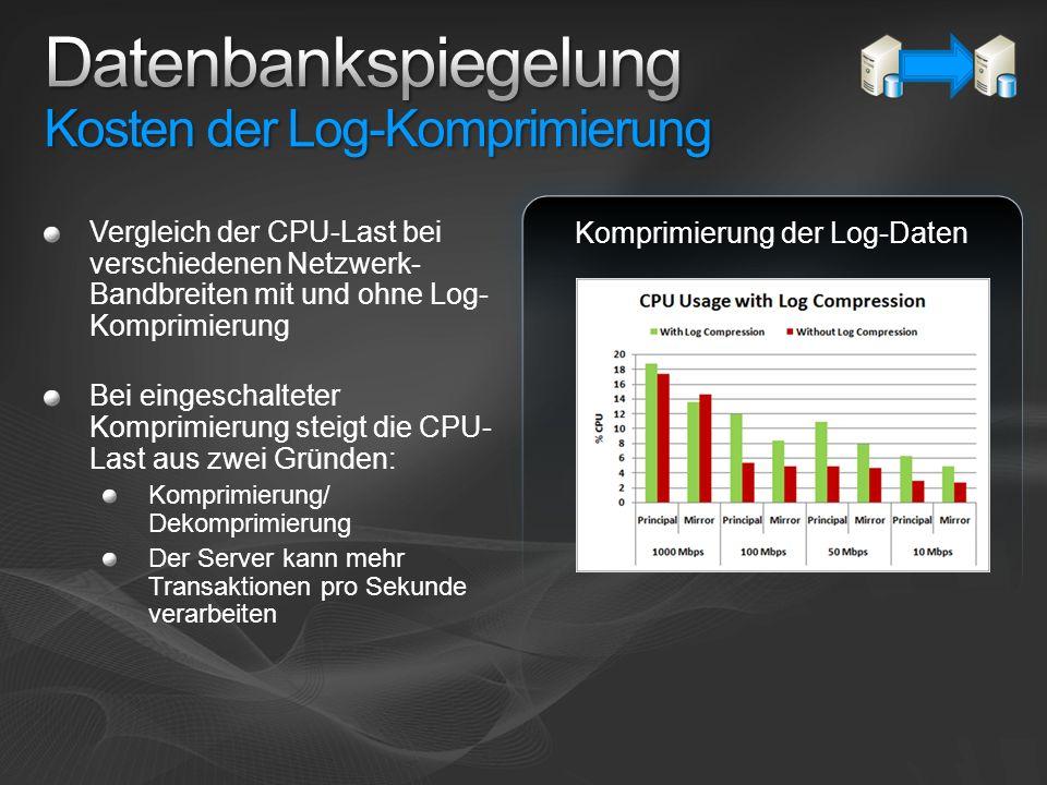 Vergleich der CPU-Last bei verschiedenen Netzwerk- Bandbreiten mit und ohne Log- Komprimierung Bei eingeschalteter Komprimierung steigt die CPU- Last