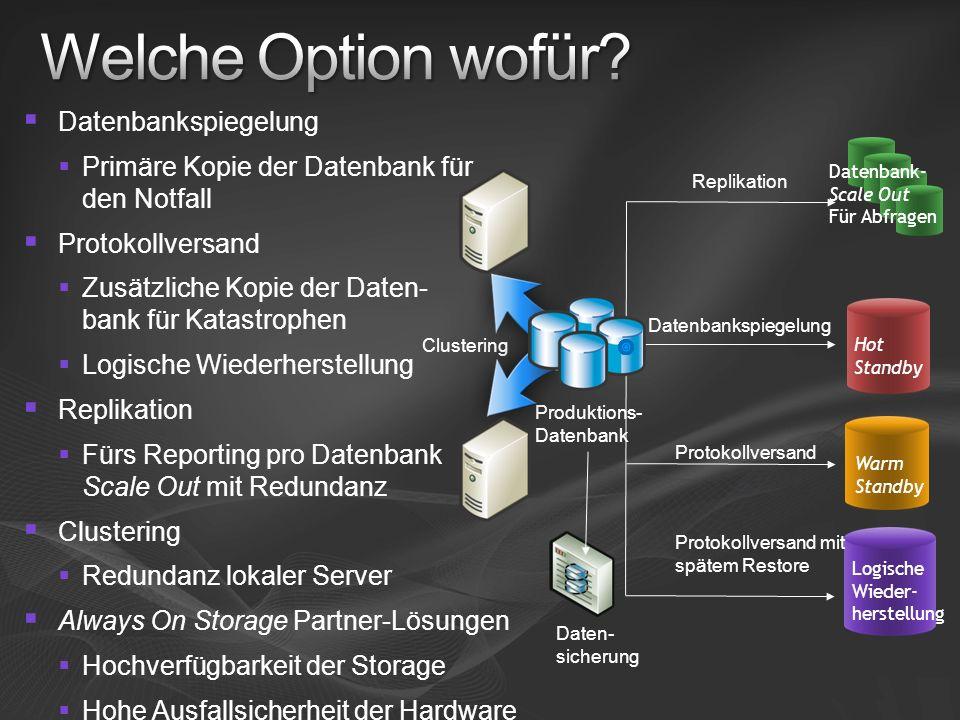 Datenbankspiegelung Logische Wieder- herstellung Protokollversand Protokollversand mit spätem Restore Produktions- Datenbank Replikation Clustering Da