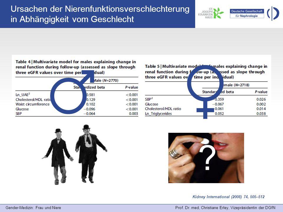 Gender-Medizin: Frau und Niere Prof. Dr. med, Christiane Erley, Vizepräsidentin der DGfN Ursachen der Nierenfunktionsverschlechterung in Abhängigkeit