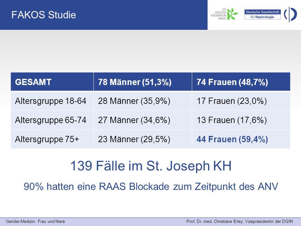 Gender-Medizin: Frau und Niere Prof. Dr. med, Christiane Erley, Vizepräsidentin der DGfN FAKOS Studie GESAMT78 Männer (51,3%)74 Frauen (48,7%) Altersg
