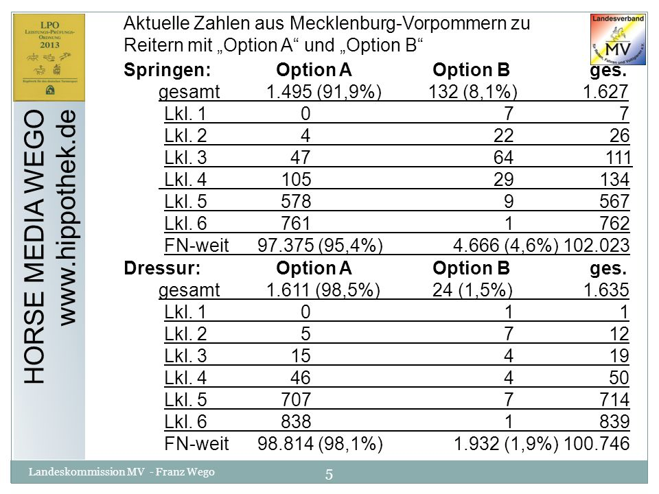 5 Landeskommission MV - Franz Wego HORSE MEDIA WEGO www.hippothek.de Aktuelle Zahlen aus Mecklenburg-Vorpommern zu Reitern mit Option A und Option B S