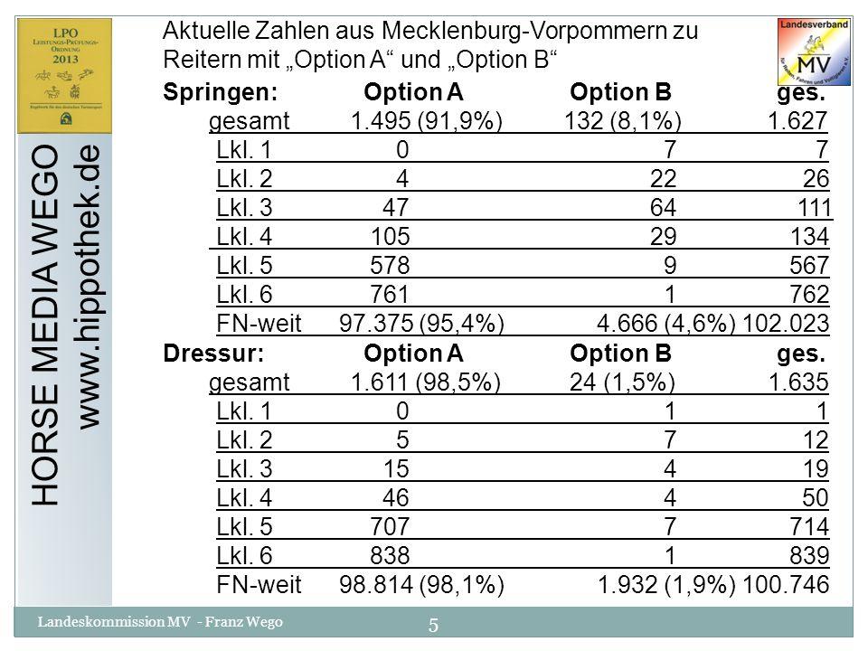 26 Landeskommission MV - Franz Wego HORSE MEDIA WEGO www.hippothek.de § 362 Anforderungen in Spring- u.